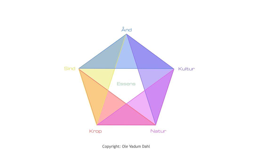 Den Pentagrale Vision